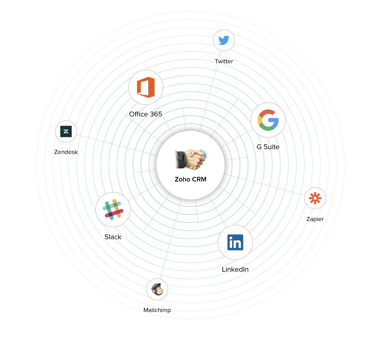 Intégration possible avec beaucoup d'autres applications d'entreprise prisées