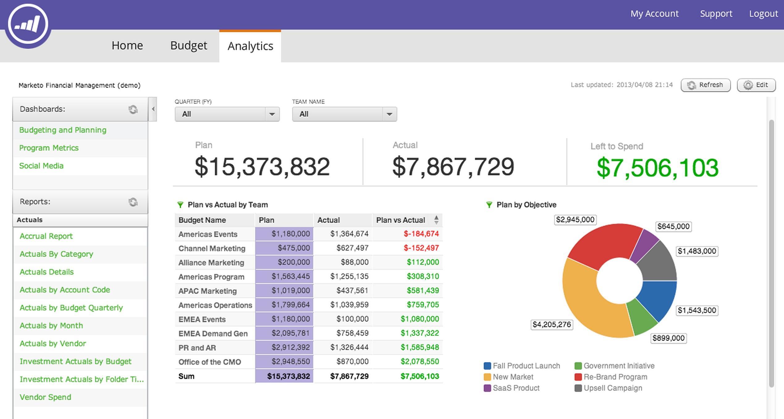 Avis Marketo : La solution de Marketing Cloud appréciées des PME - Appvizer