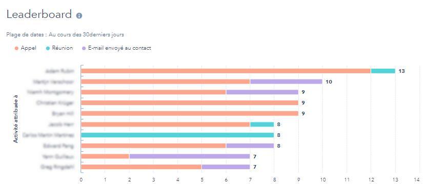 Rapports personnalisés sur les indicateurs de performance
