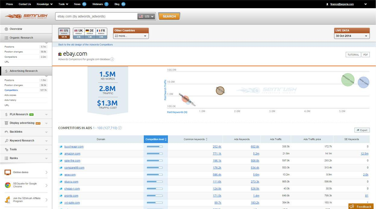 Semrush Interface 1