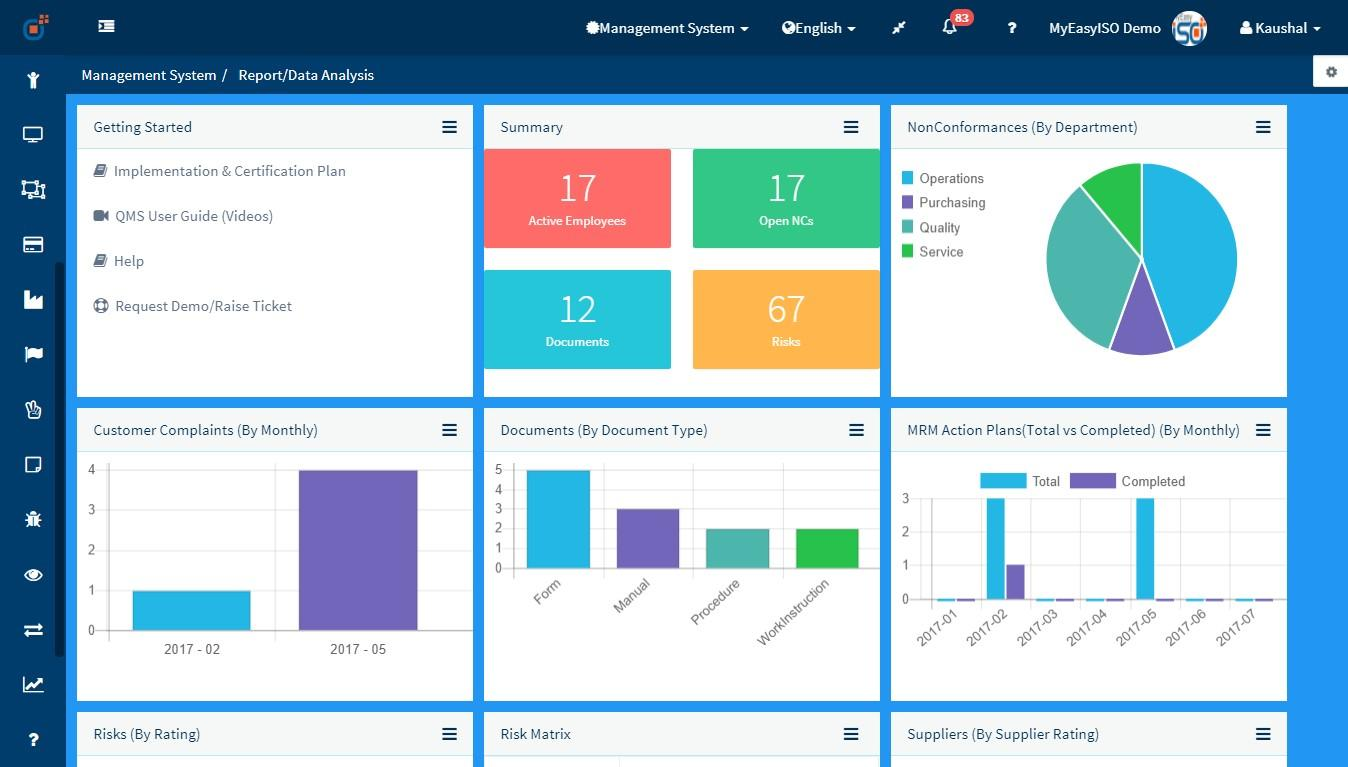 Corporate Dashboard 1 - MyEasyISO QMS Software & HSE Software