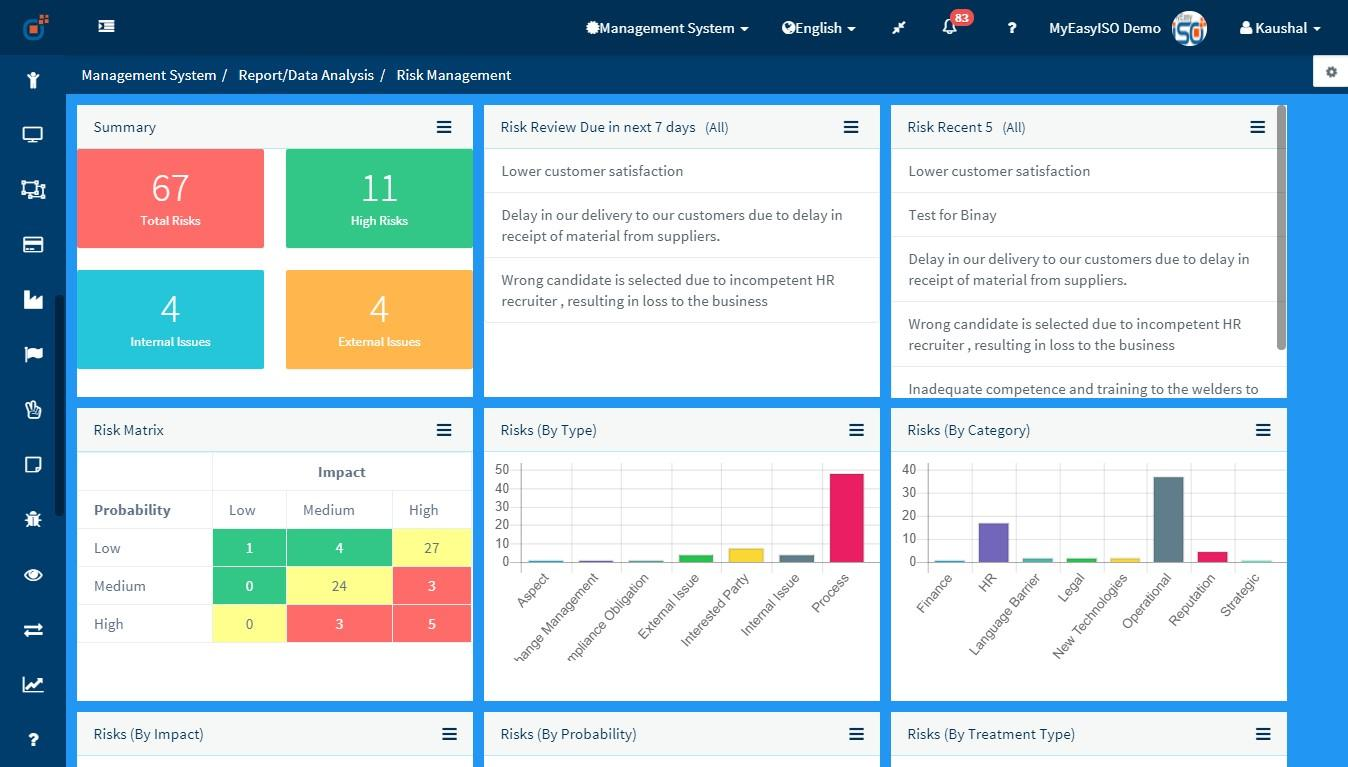 Risk & Opportunity Module Dashboard MyEasyISO