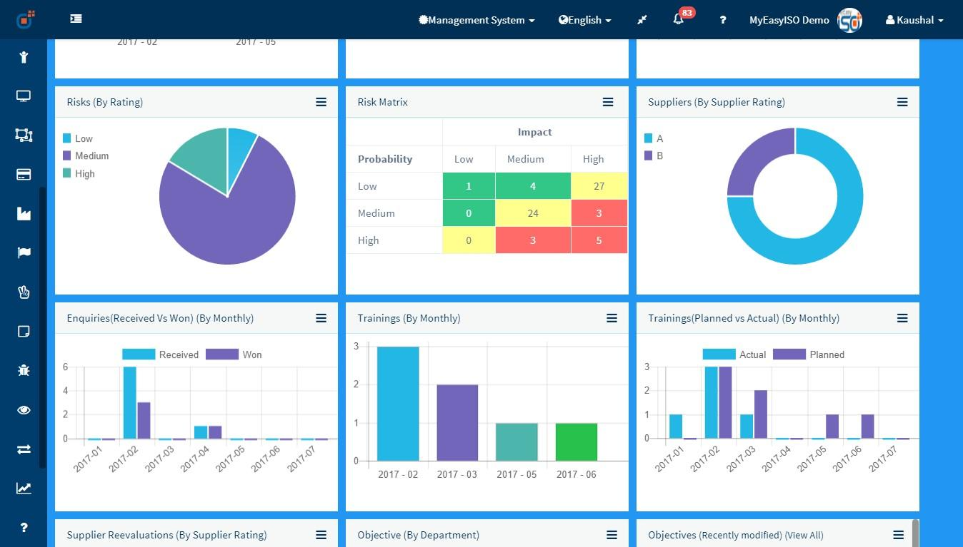 Corporate Dashboard 2 - MyEasyISO QMS & HSE Software