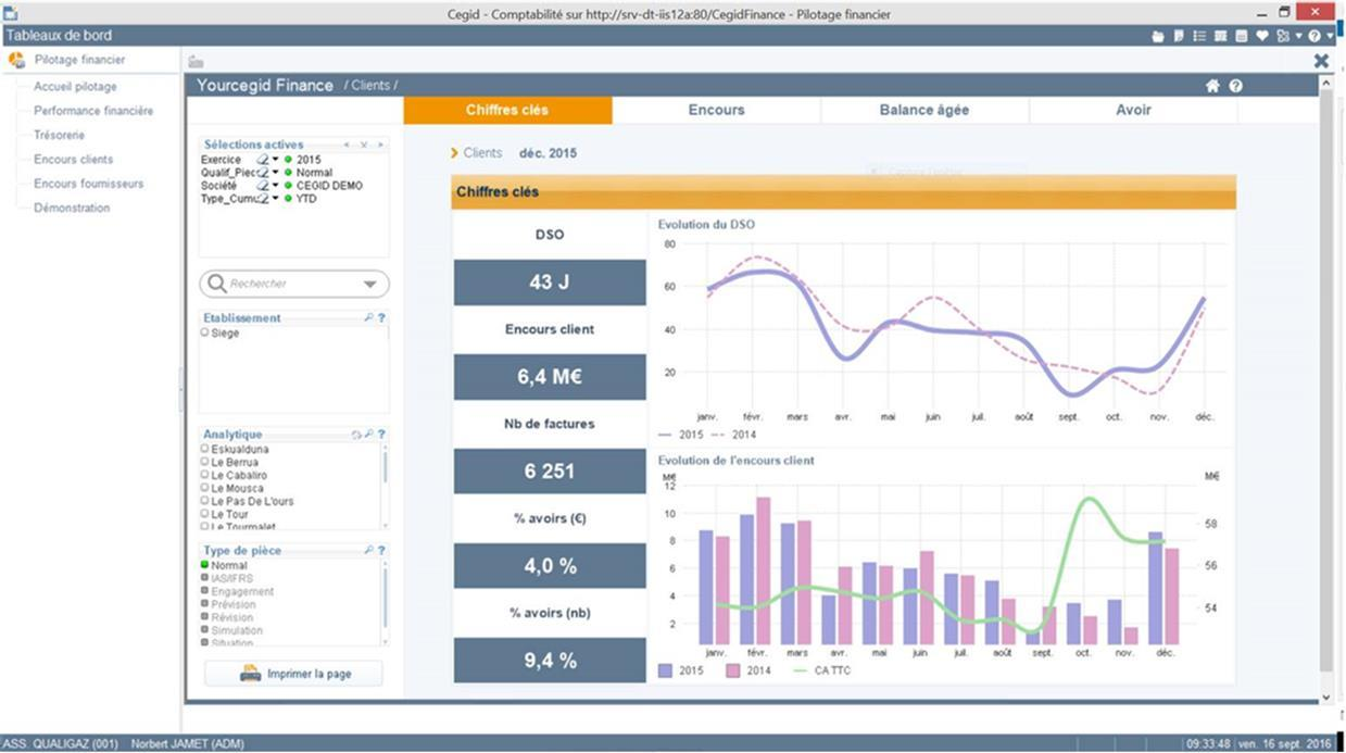 Tableau de bord : Yourcegid Finance