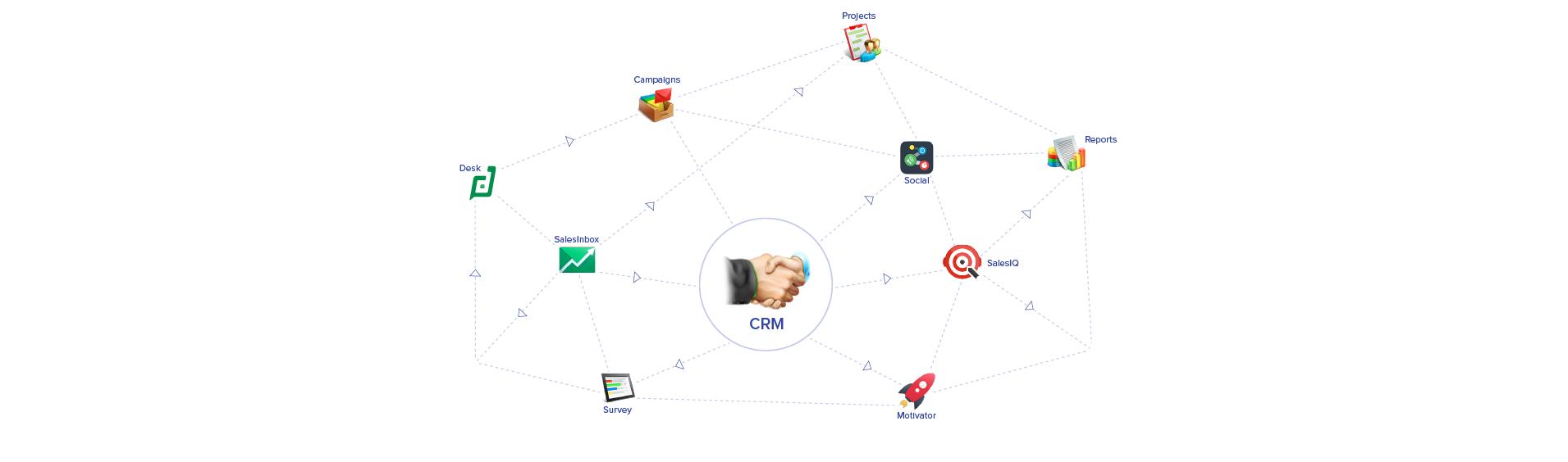 Avis Zoho CRM Plus : La suite 360° pour la gestion de vos clients - appvizer