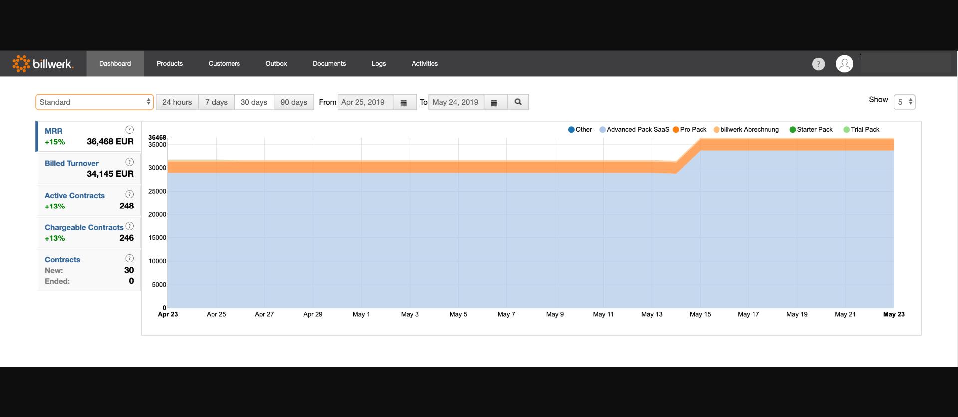 billwerk | Dashboard KPIs