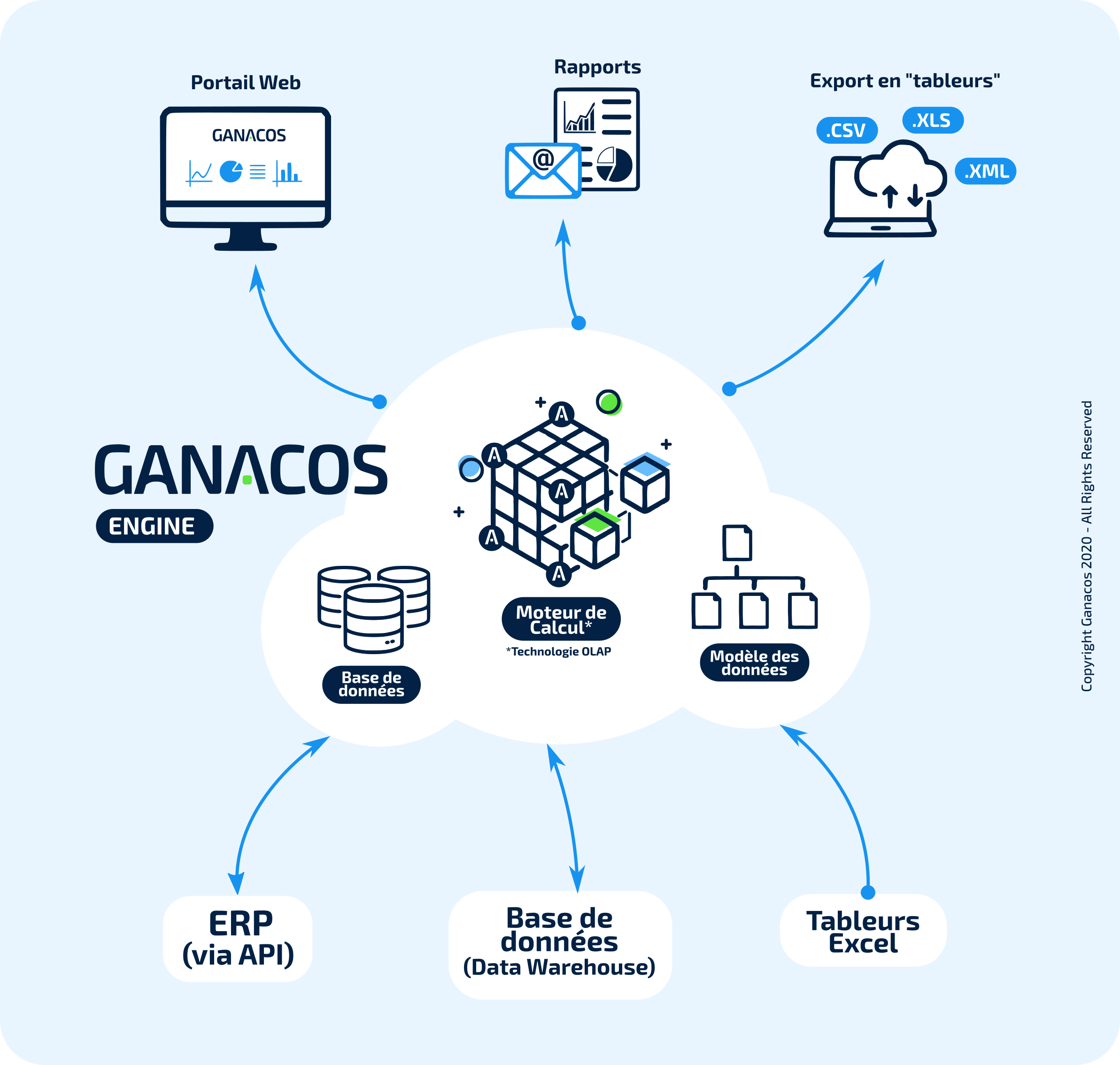 Ganacos-model