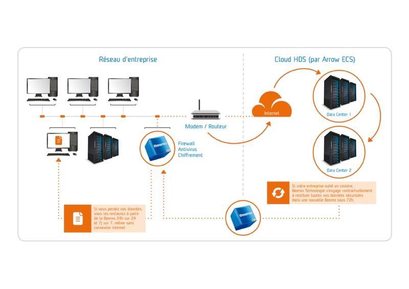 Sauvegarde d'un site dans le Cloud avec Beemo2Cloud