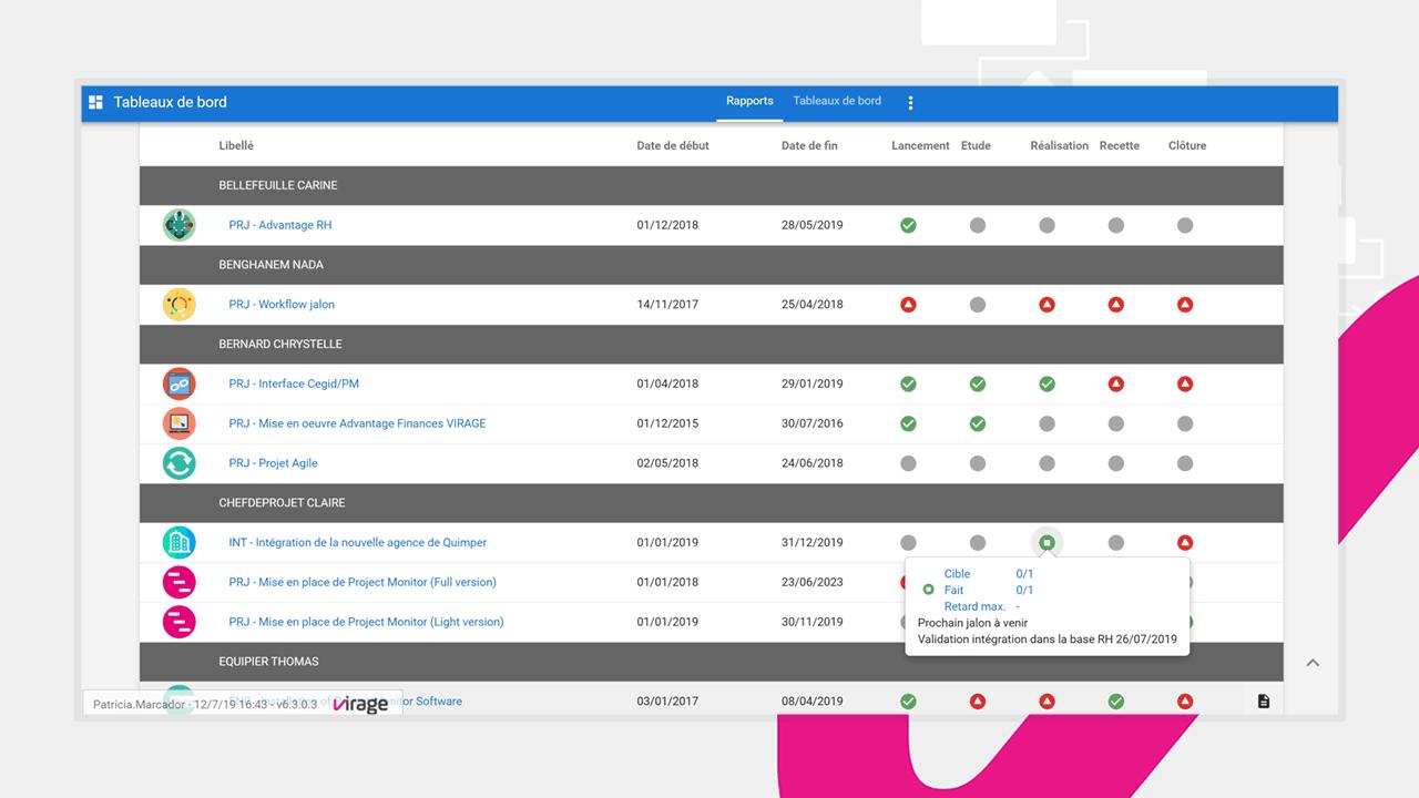 Un tableau de bord de votre portefeuille de projets dans Project Monitor