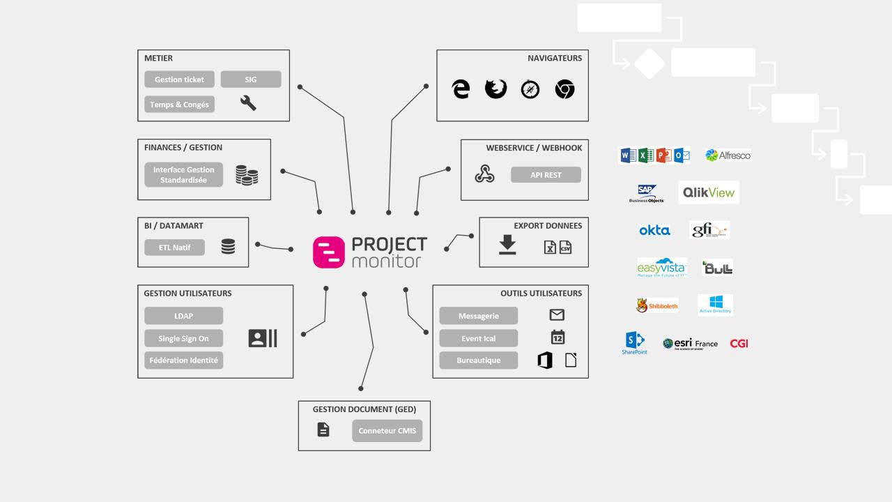 Project Monitor est un outil adaptable. Intégrez-le facilement à votre système d'information !