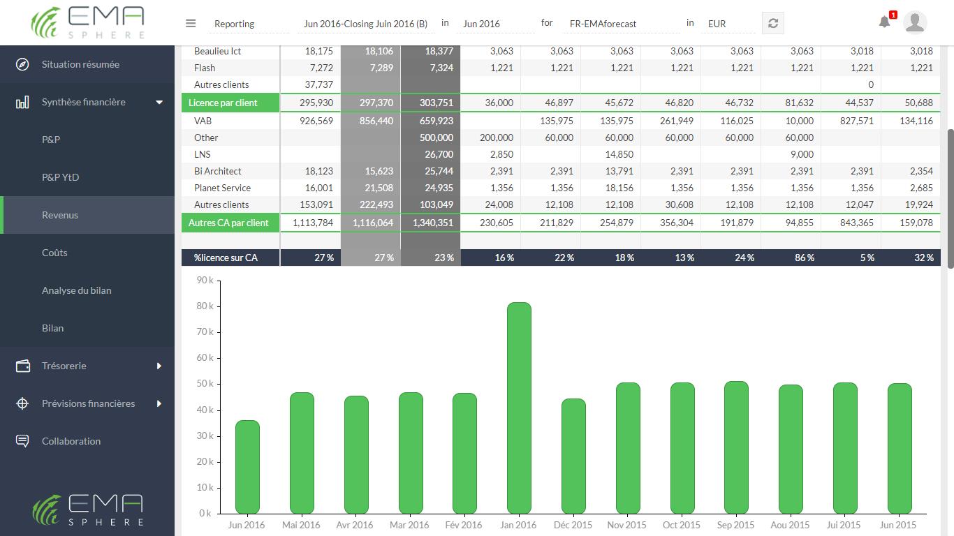 """La page """"Revenus"""" reprend les 5 indicateurs sélectionnés des revenus et présente les revenus sous forme de chiffres et de graphiques."""