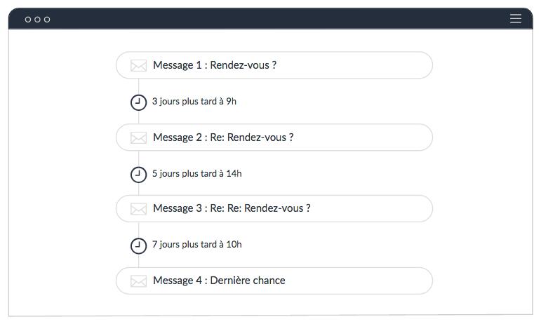 Construisez vos scénarios d'emails de prospection et automatisez vos relances automatisées