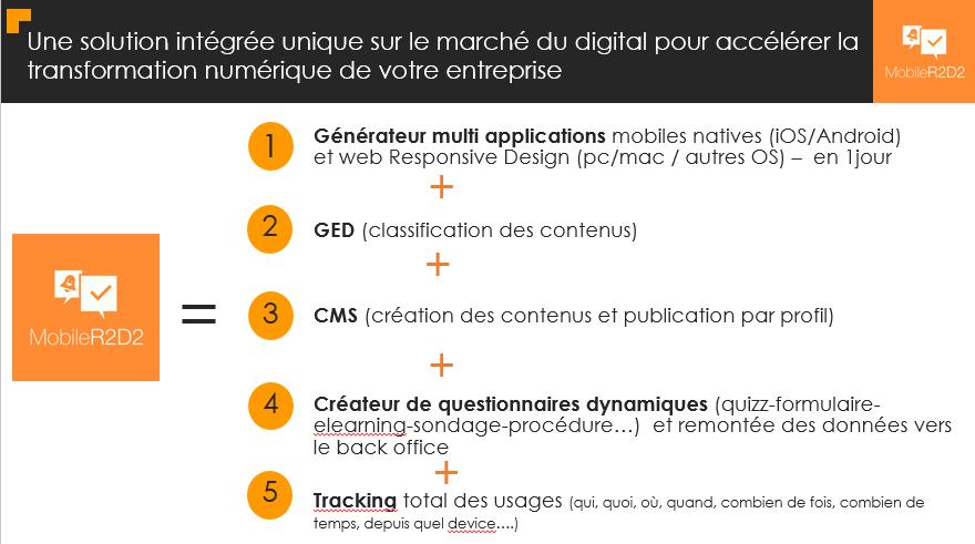MobileR2D2 Une solution intégrée unique sur le marché du digital