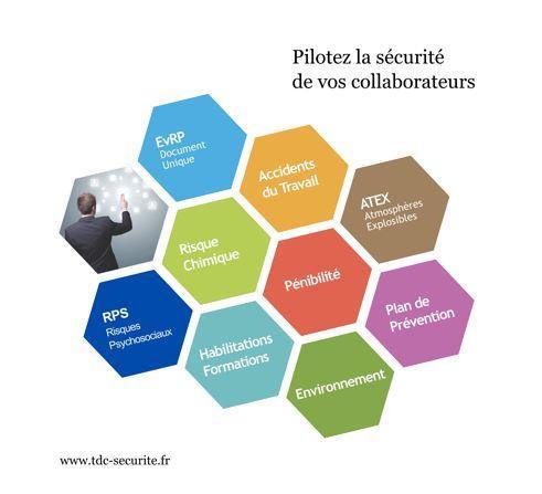 TDC Sécurité, une solution Risques Professionnels modulaire