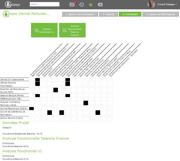 Benchmark : Besoins utilisateurs avec Solutions du marché
