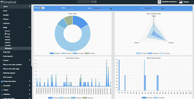Affichage des métriques et données de votre application