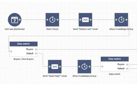 Création de scénario et automatisation via des workflows