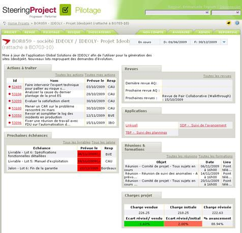SteeringProject: Secure Sockets Layer (SSL), Jalons, étapes, Cartographie des risques