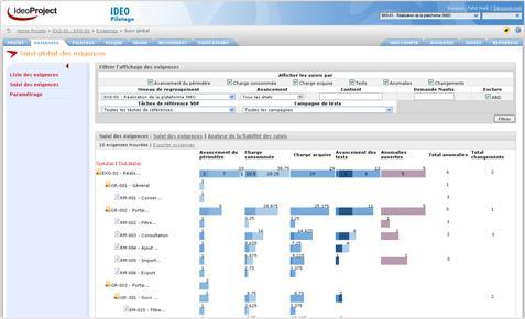 SteeringProject: Sauvegarde quotidienne, Portfolio de projet (PPM), Suivi de l'avancement