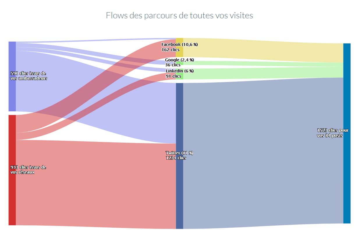 Flow de parcours des audiences cross-plateforme