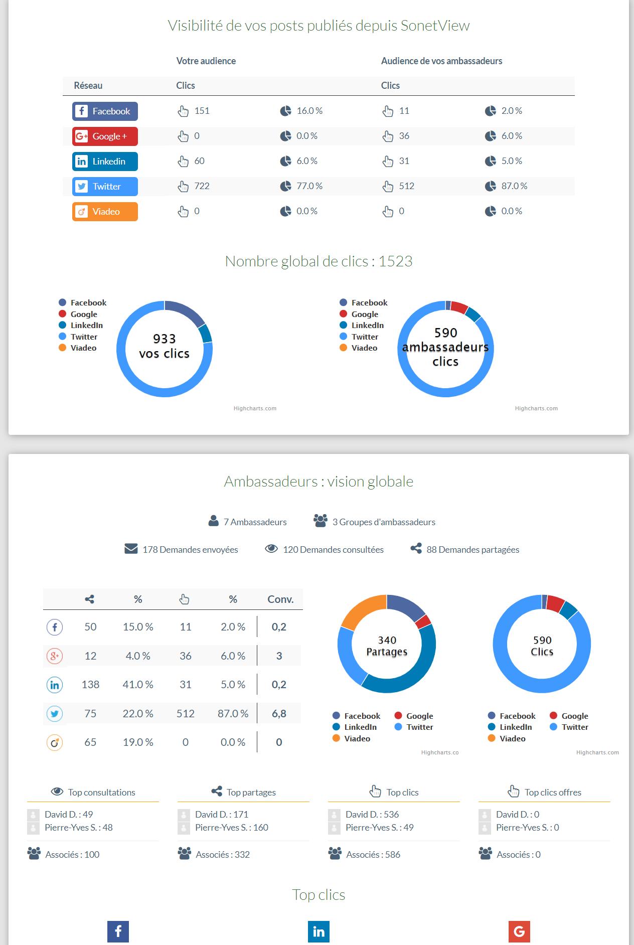 Rapport analytique des posts