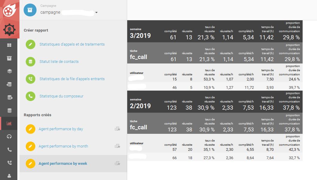 Rapports personnalisables - tous les résultats en un coup d'œil