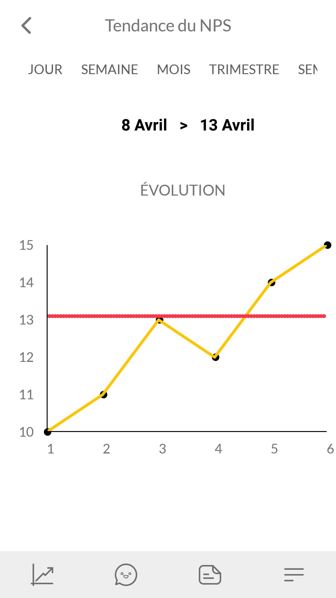 L'évolution des performances dans le temps