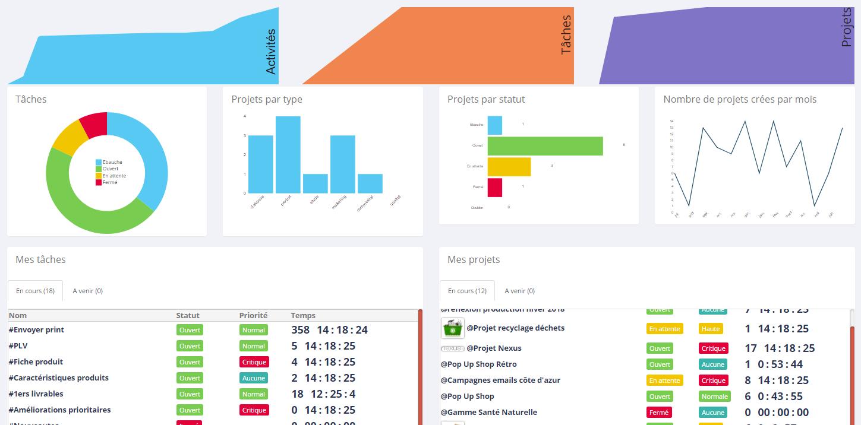 SocialJsProjet dashboard