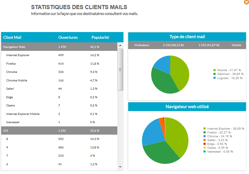 Statistiques des clients mail