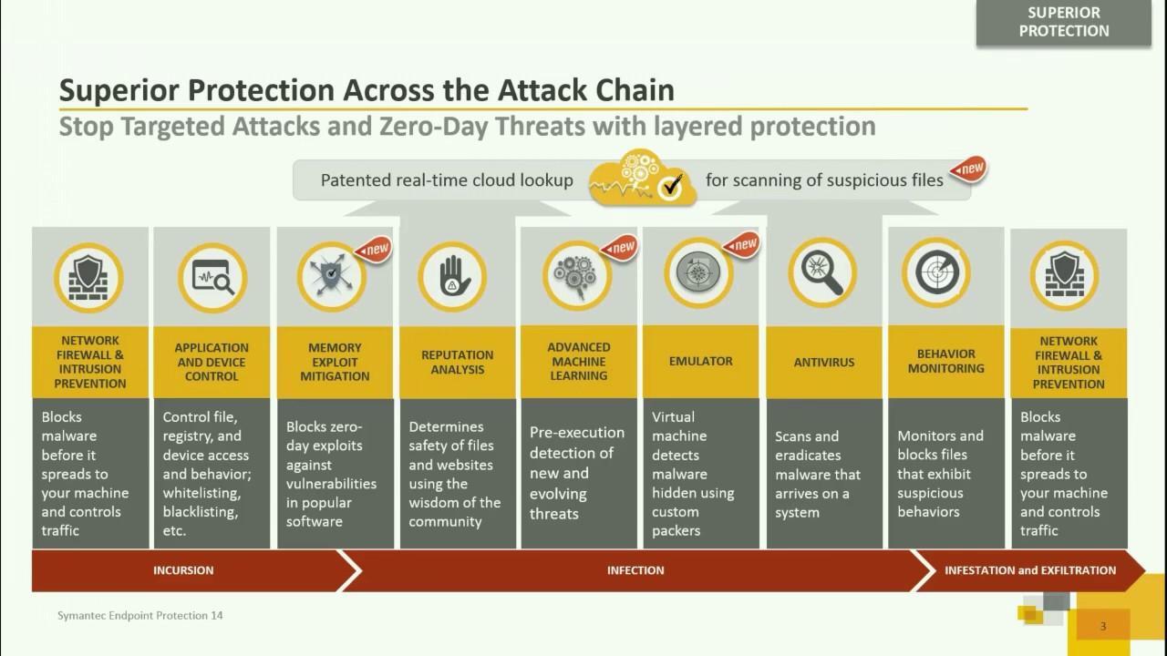 Avis Symantec Endpoint Protection : La plate-forme de sécurité de sécurité avancée - appvizer