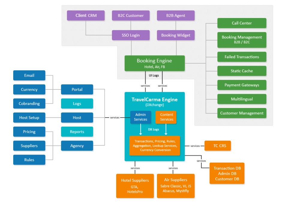 Travel API Management Platform-screenshot-1