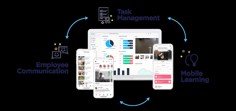 Avis YOOBIC : La plateforme digitale pour vos équipes terrain - appvizer