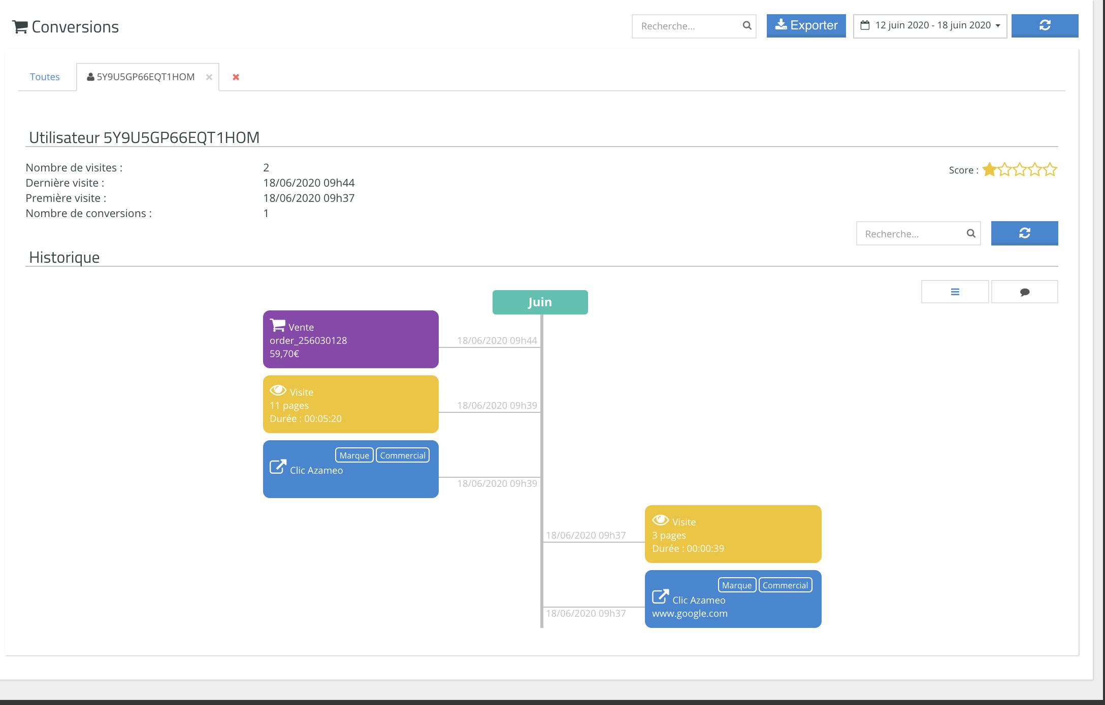 Azameo Dashboard Timeline de Conversion