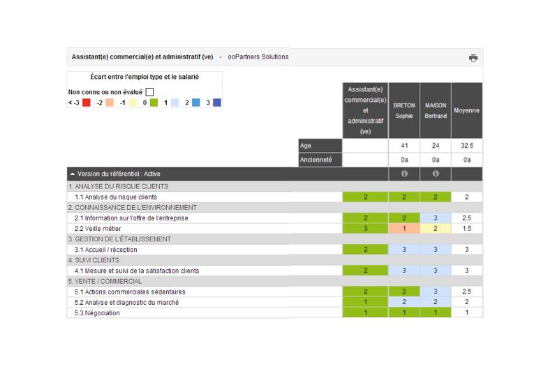 Module RH: gestion simplifié des ressources humaines grâce notamment à la vue GPEC