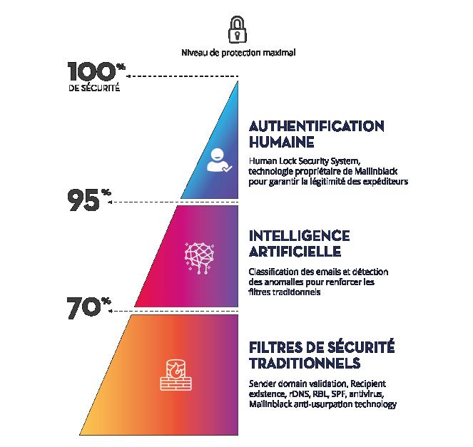 La force du Human Lock Security System, associée à de l'intelligence artificielle venant compléter un socle solide de filtres traditionnels, fait de Mailinblack la solution la plus efficace pour protéger votre messagerie.