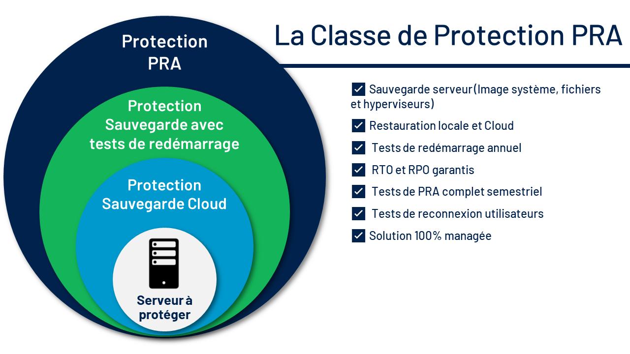 La classe de protection PRA de UCover