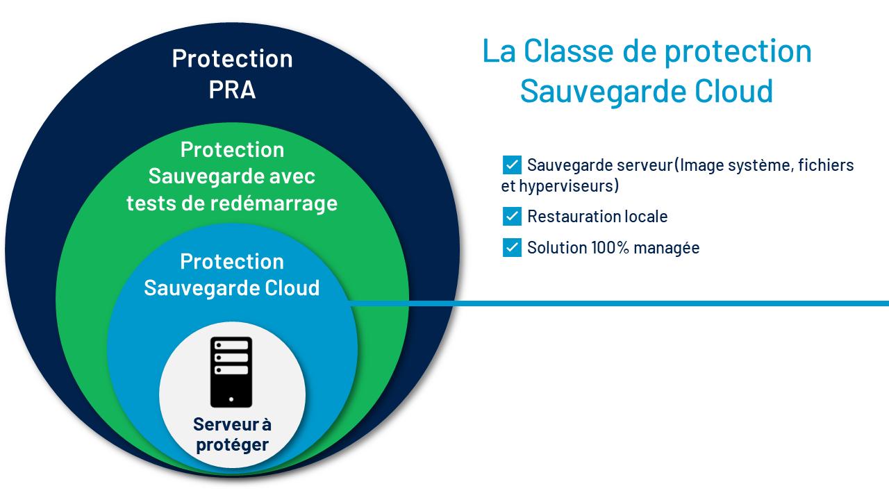 La classe de protection Sauvegarde Cloud de UCover