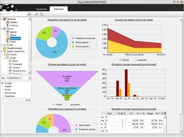 Statistiques commerciales et rapports d'activités
