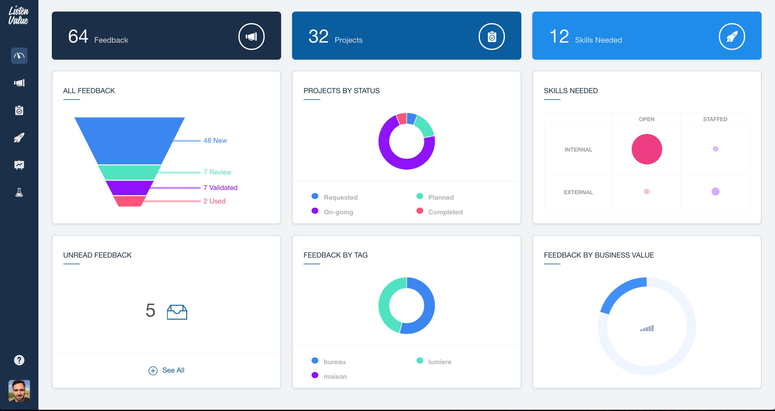 Dashboard de suivi de vos actions et feedbacks
