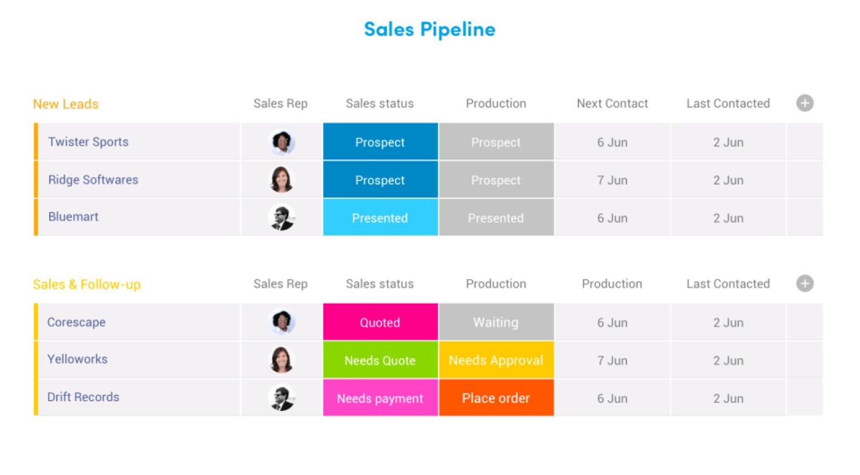 Pipeline des ventes