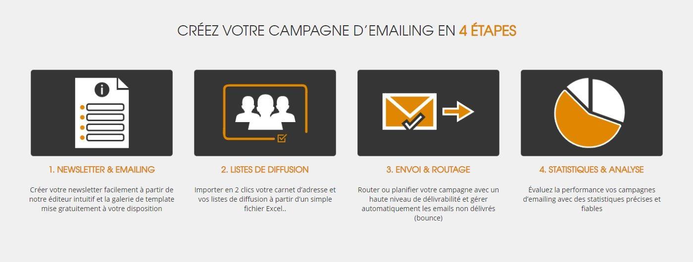 Créez votre campagne d'emailing en 4 étapes