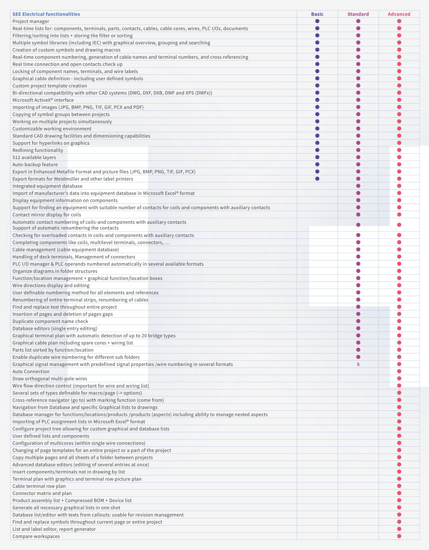 Tableau des fonctionnalités SEE Electrical