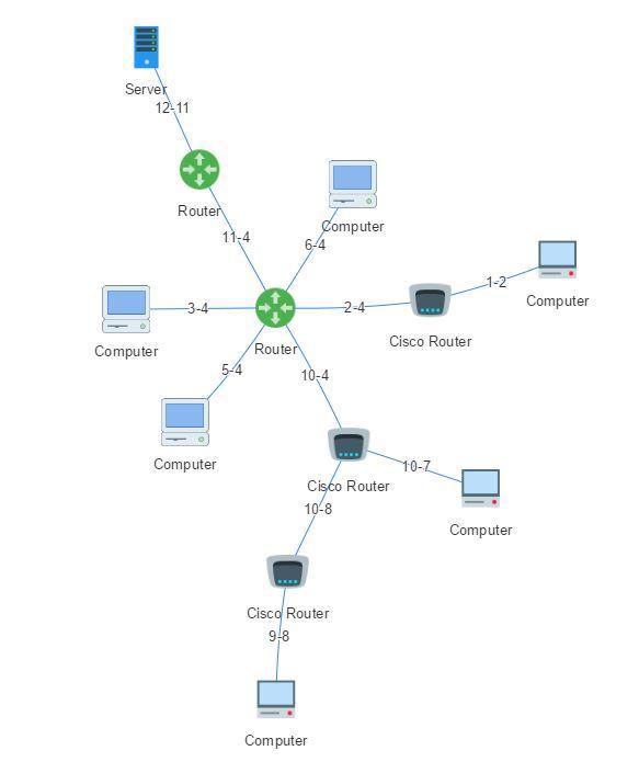 Cartographie réseau Simplydesk