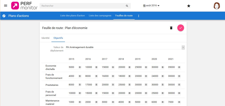Perf Monitor permet de suivre la Roadmap afin d'évaluer concrètement les effets de votre plan d'action.