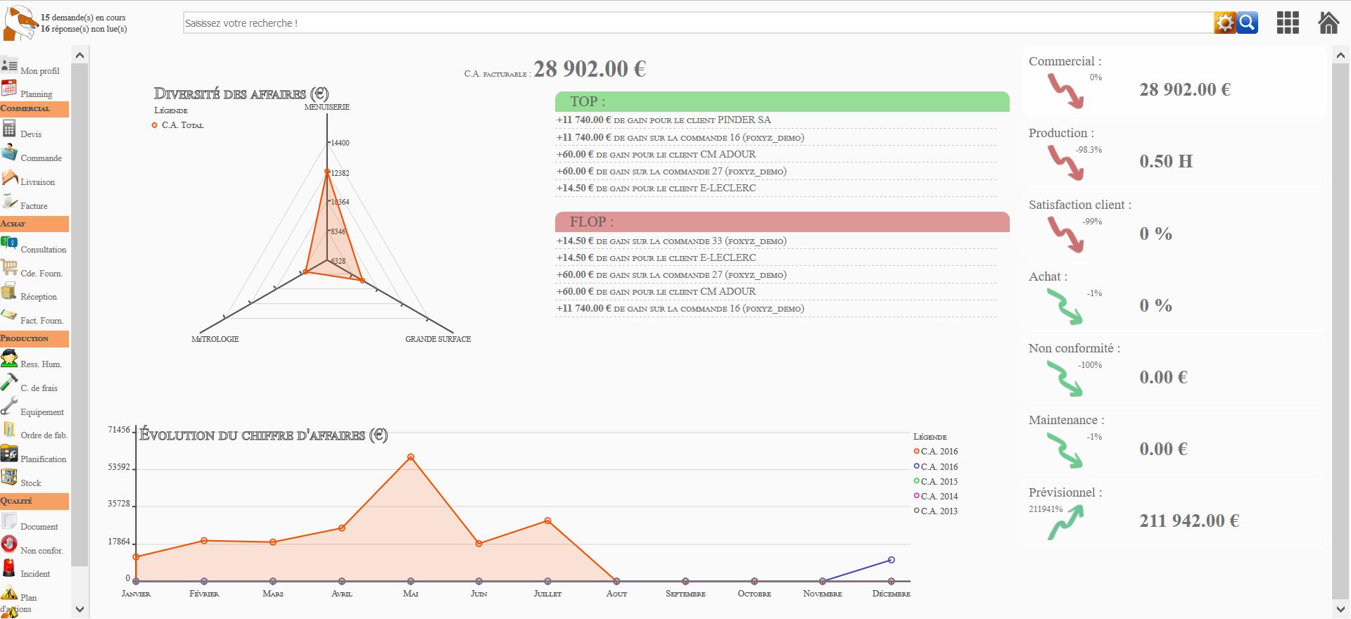 BI : Tableau d'indicateurs avec objectifs facilement paramétrable et en temps réel