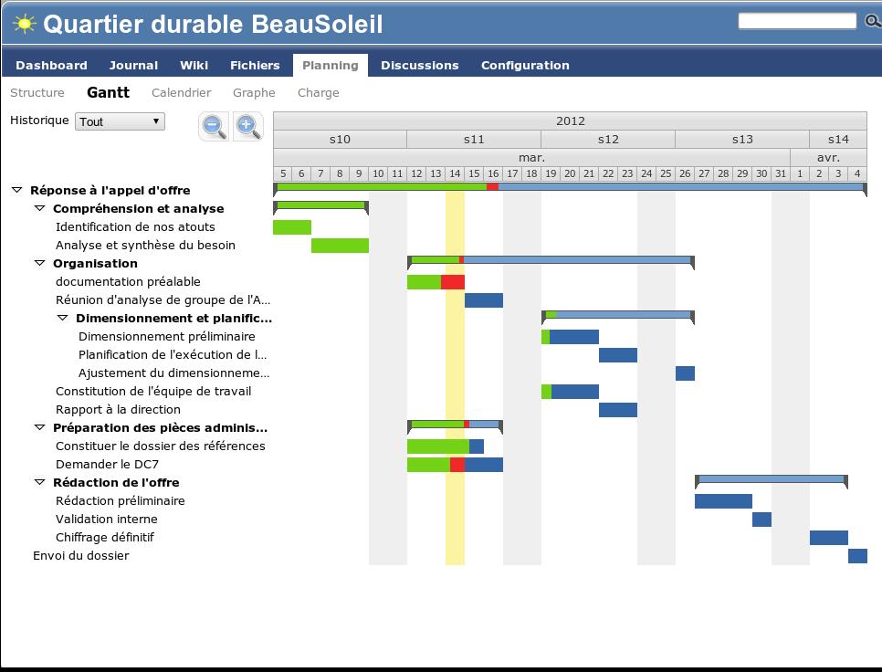 Visualisez vos projets et suivez la réalisation - Le diagramme de Gantt automatique affiche les indicateurs de progression de vos projets, en temps réel.