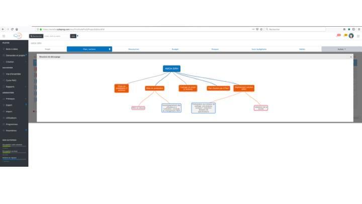 Mobiliser les métiers et contributeurs du projet pour établir le travail à réaliser dans le projet avec SuiteProG (Mode MindMap ou Découpage du projet)