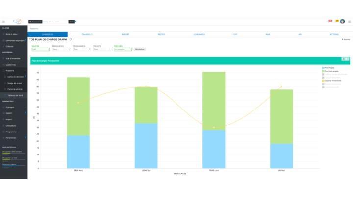Des outils de reporting et d'analyse multi-projets performants et simples à utiliser dans SuiteProG (Tableaux de bords, Plannings multi-projets, Dalles de décisions, Nuages de Scores, ...)