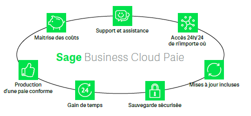 Les avantages de Sage Business Cloud Paie