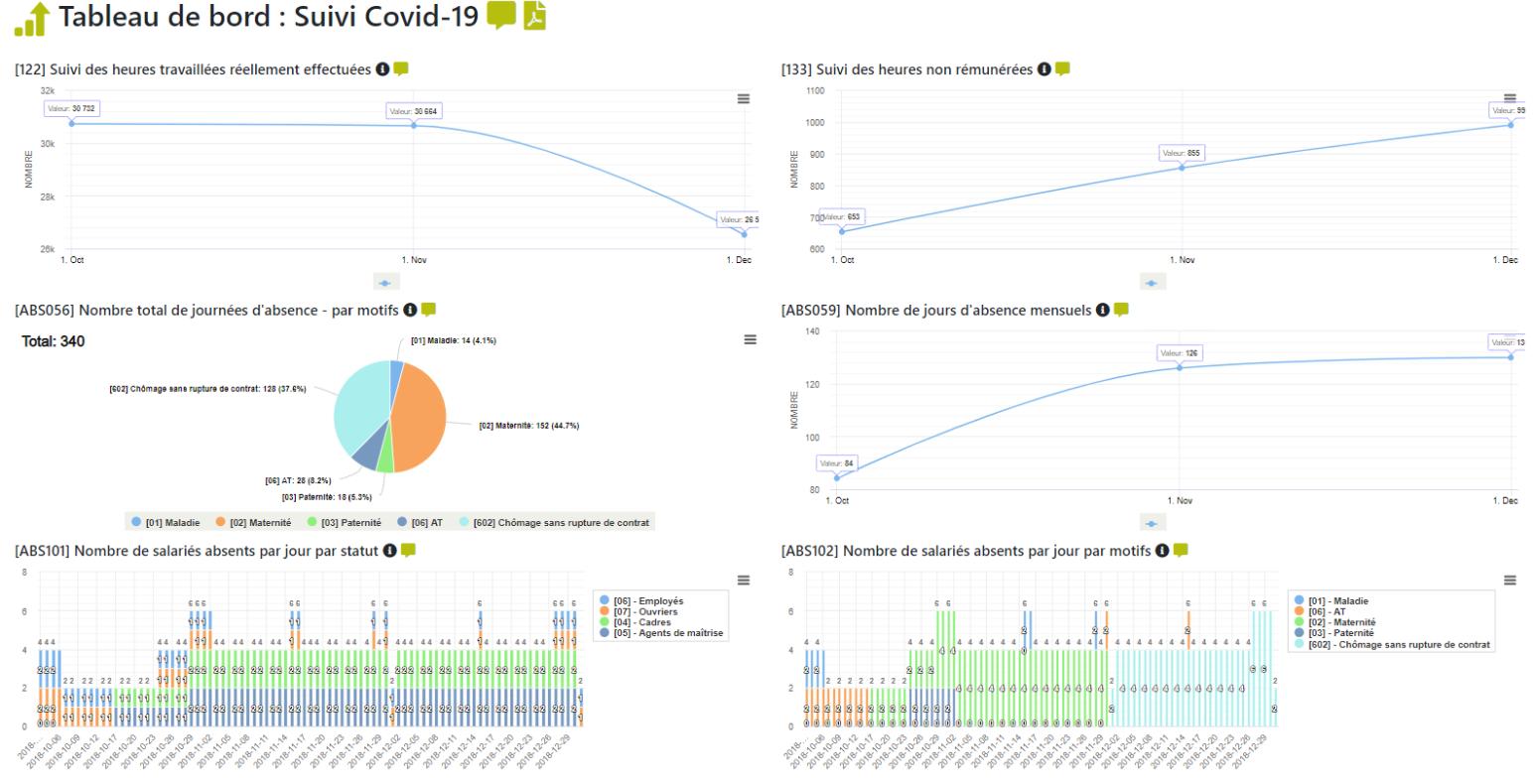 Tableau de bord (suivi de l'activité partielle spécial COVID19)